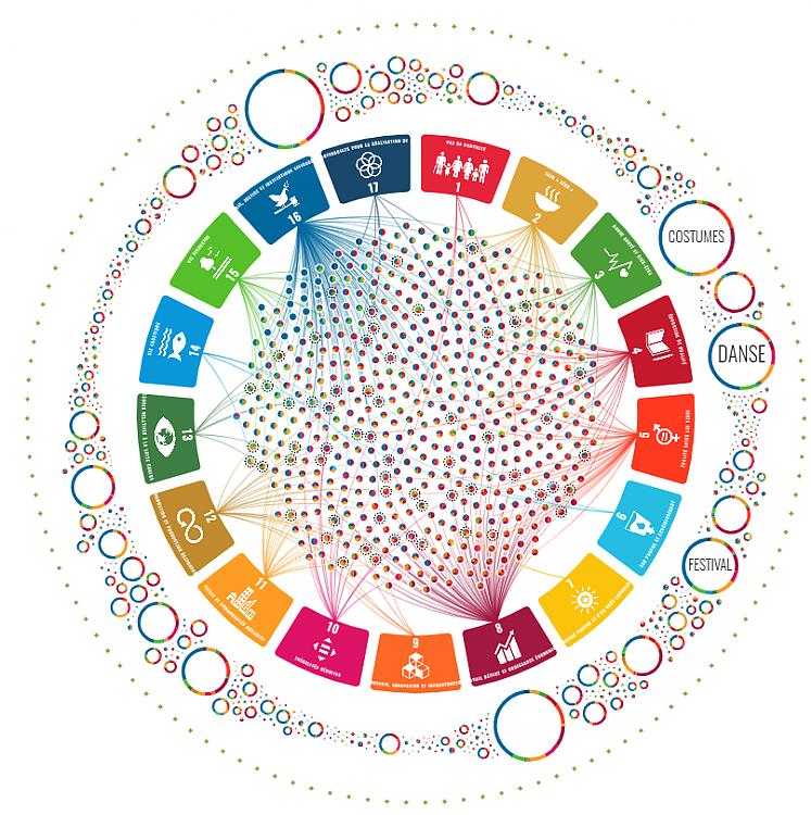 Visualiser le lien entre le patrimoine vivant et développement durable