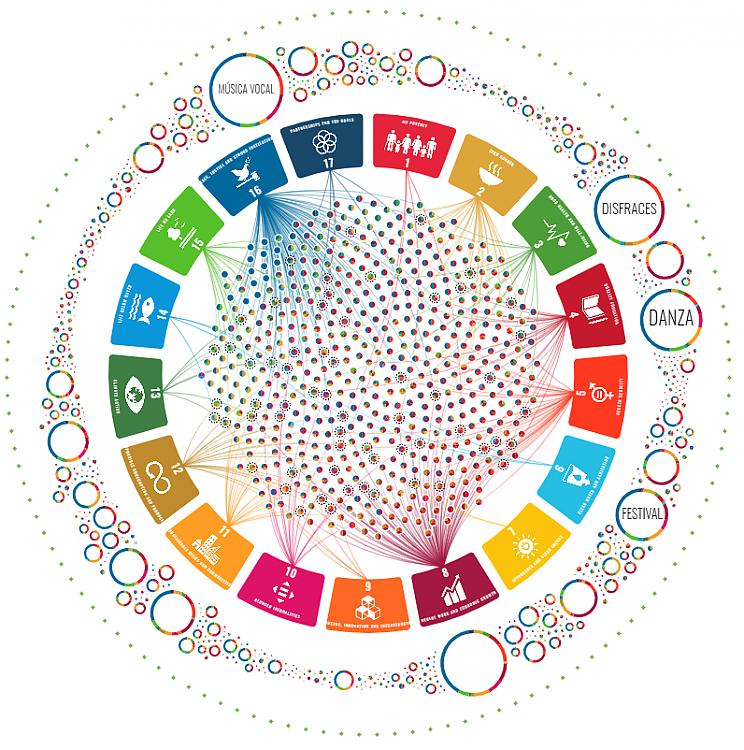 Visualizar cómo el patrimonio vivo se relaciona con el desarollo sostenible