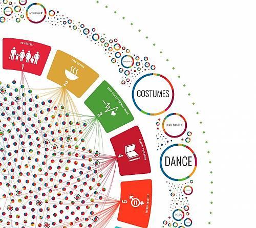 La culture, en particulier le patrimoine vivant, sont liés de plusieurs façons au développement durable.